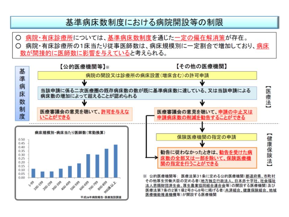 現在の喜寿病床数制度の概要