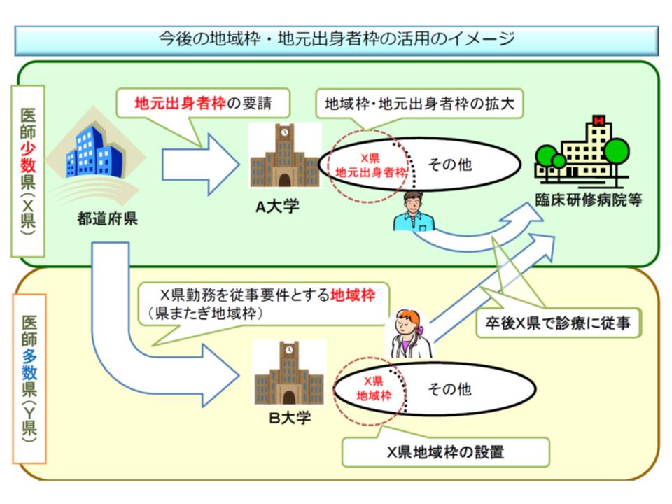 都道府県が大学医学部に「地域枠」の創設を要望する仕組みを設ける