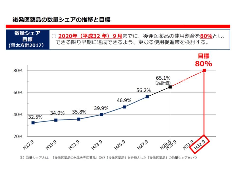 政府は、後発品割合80%の達成時期を「2020年9月」に設定した