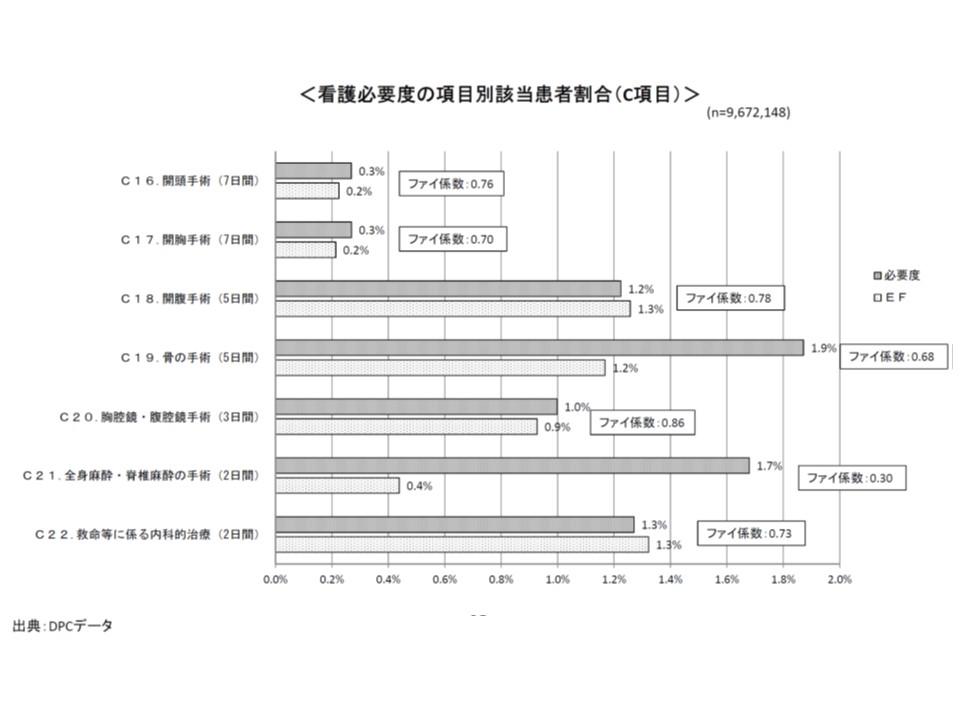 看護必要度C項目と手術点数との関連度合いを見ると、胸腔鏡・腹腔鏡手術(ファイ係数0.86)や開腹手術(ファイ係数0.78)などで関連が強いが、全身麻酔・脊椎麻酔の手術(ファイ係数0.30)では関連が弱いことが分かる