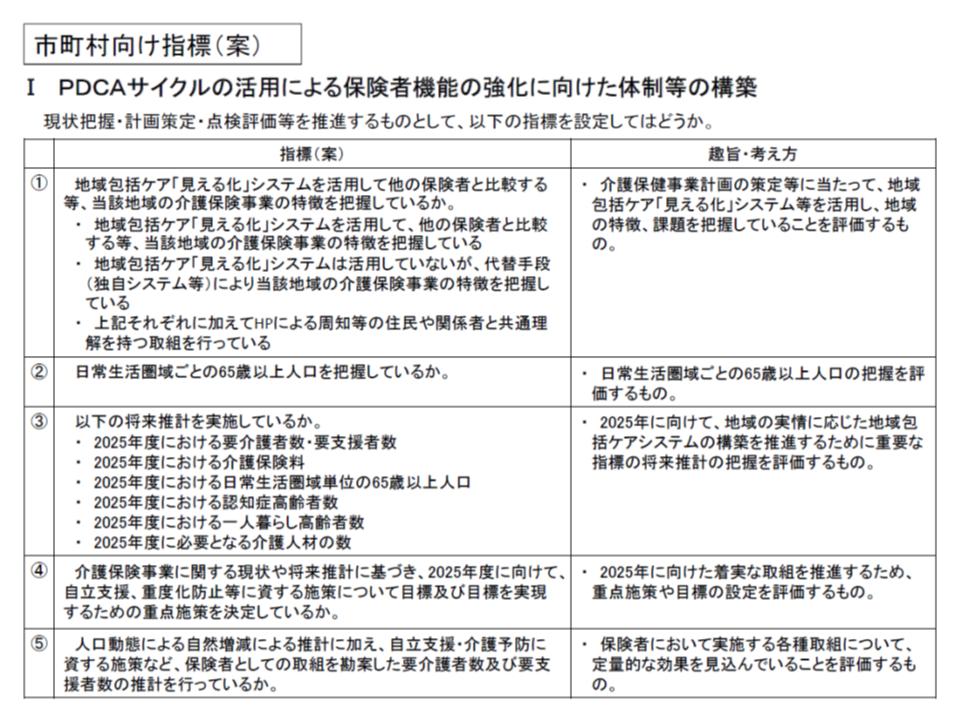新たな交付金の評価指標案(市町村向け、抜粋)