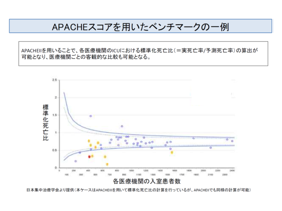 APACHE IIを活用して、各病院の標準化死亡比をベンチマークできる。予測死亡率に比べて、実際の死亡率が高い病院などを見出すことが可能だ