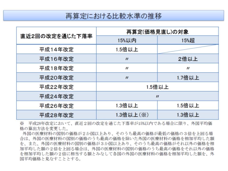 既収載品の外国平均価格調整(再算定)ルール