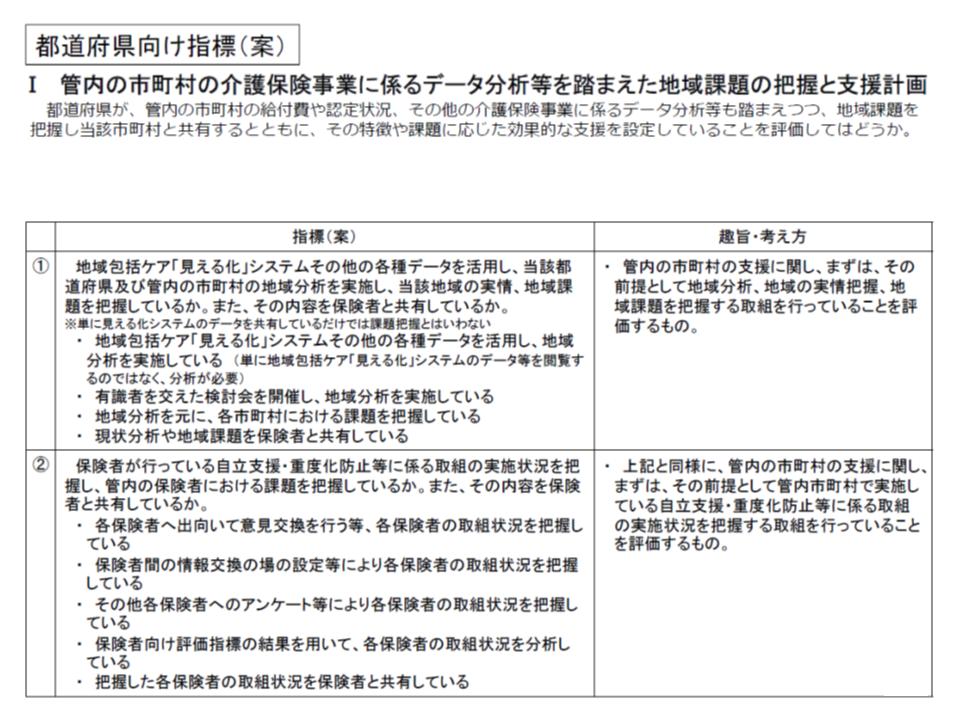 新たな交付金の評価指標案(都道府県向け、抜粋)