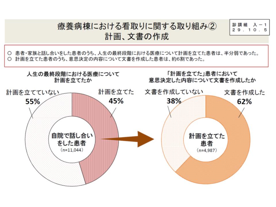 療養病棟において、看取りについて患者・家族と話し合うケースは9割超で、うち45%では計画を立てており(左側の円グラフ)、計画立案の6割では文書で計画を作成している(右側の円グラフ)