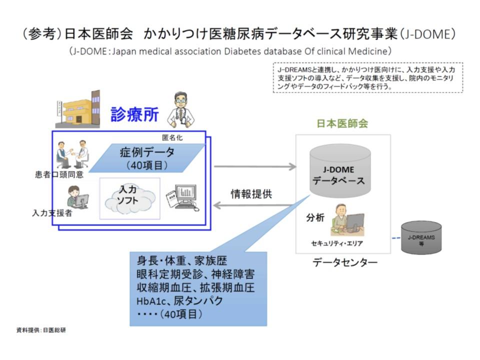 日本医師会のJ-DOME(かかりつけ医糖尿病データベース研究事業)の概要、診療現場のデータを集積し、そこから的確な情報(エビデンス)が提供され、質の高い糖尿病治療を目指す