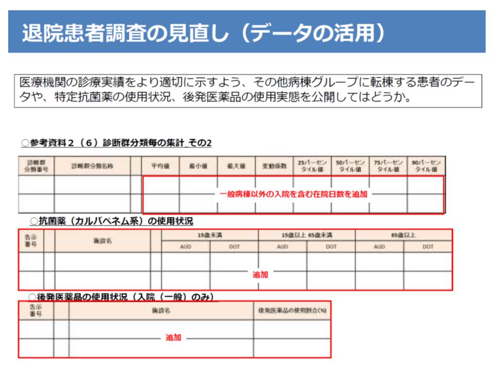 退院患者調査の活用方法例(抗菌薬の使用状況などを公表することを検討)