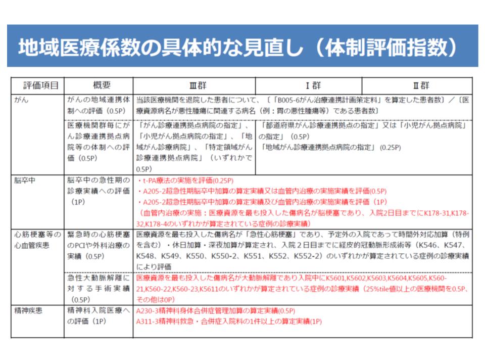 地域医療係数(体制評価指数)の見直し案(1/2)