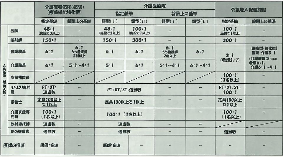 介護医療院の人員基準案。「I型」は介護療養病床並み、「II型」は老健並みに設定されている