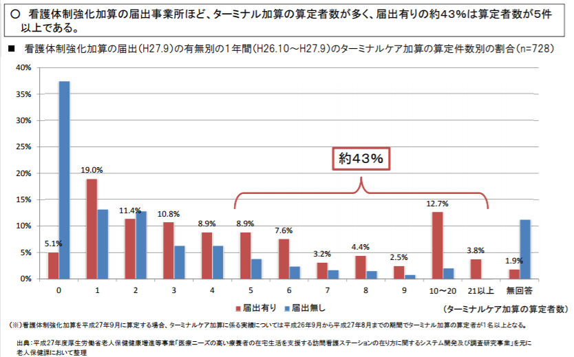 看護体制強化加算の「届出有り」の事業所の約43%で、ターミナルケア加算の算定者数が年5件以上だった