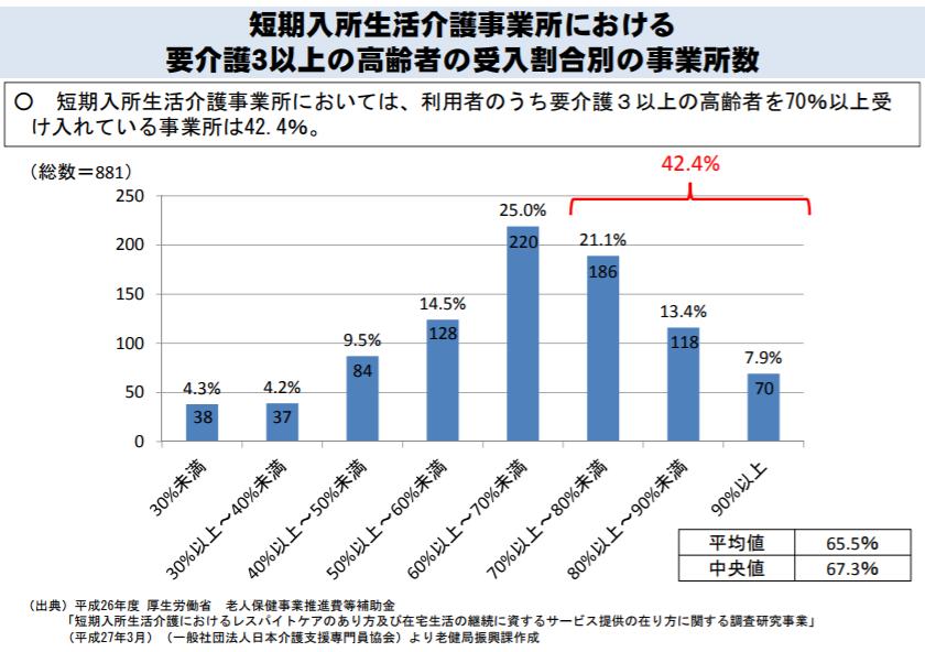 要介護3以上が入所者の7割以上の事業所が、全体の42.4%を占めている
