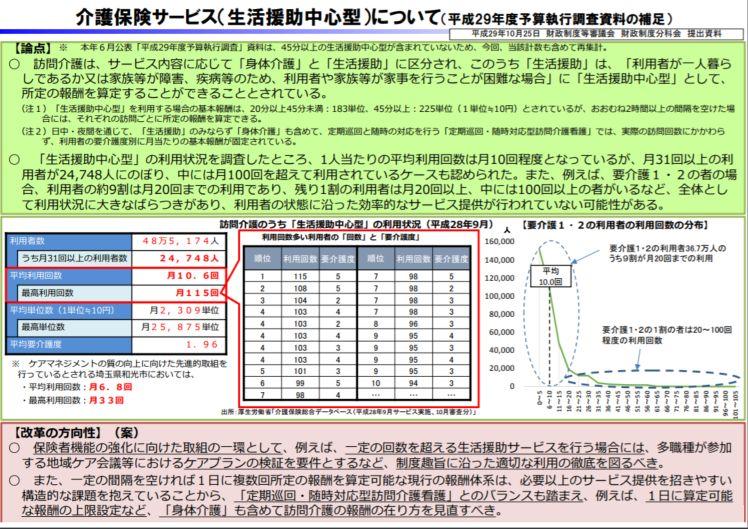 財政制度等審議会の分科会(10月25日開催)の資料を、参考資料として厚労省が示した