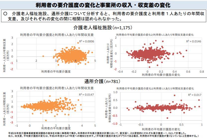 厚労省の分析では、「利用者の要介護度」と「利用者1人当たりの年間収支差」との相関は認められず、それぞれの変化の間にも相関が認められなかった