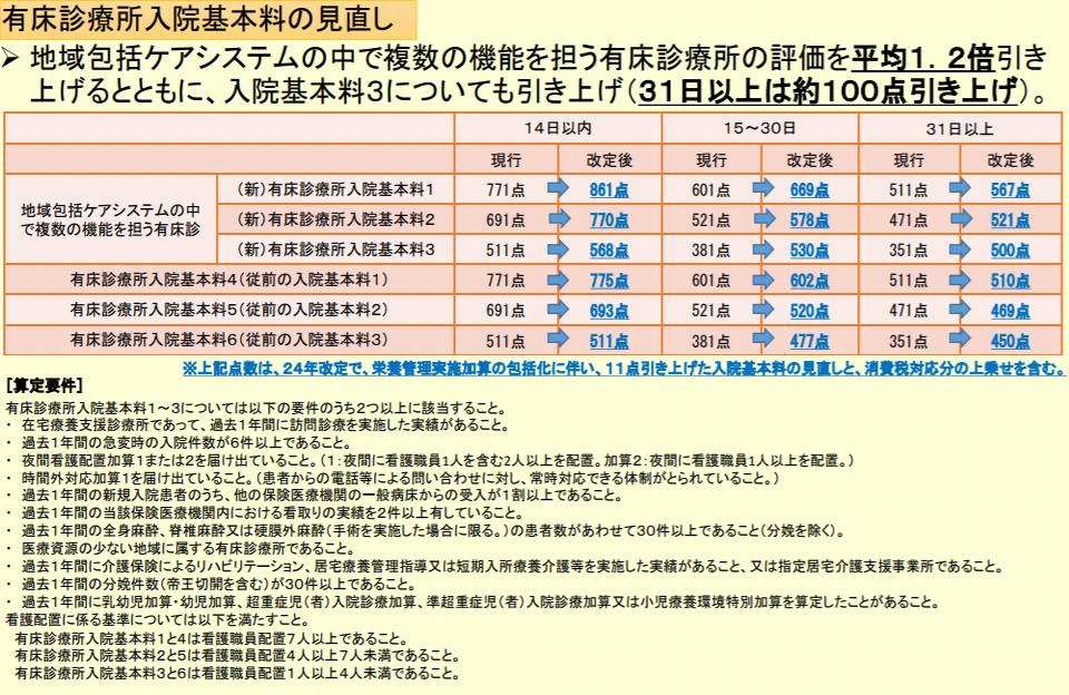 2014年度診療報酬改定で、有床診療所入院基本料は3区分から6区分へと見直された