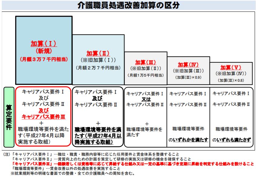 5区分の【介護職員処遇改善加算】のイメージ