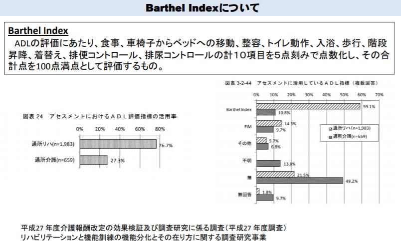 ADLのアセスメントに通所介護事業所が活用している指標は、「不明」や「無」を除くと「Barthel Index」が最も多く、10.8%を占める