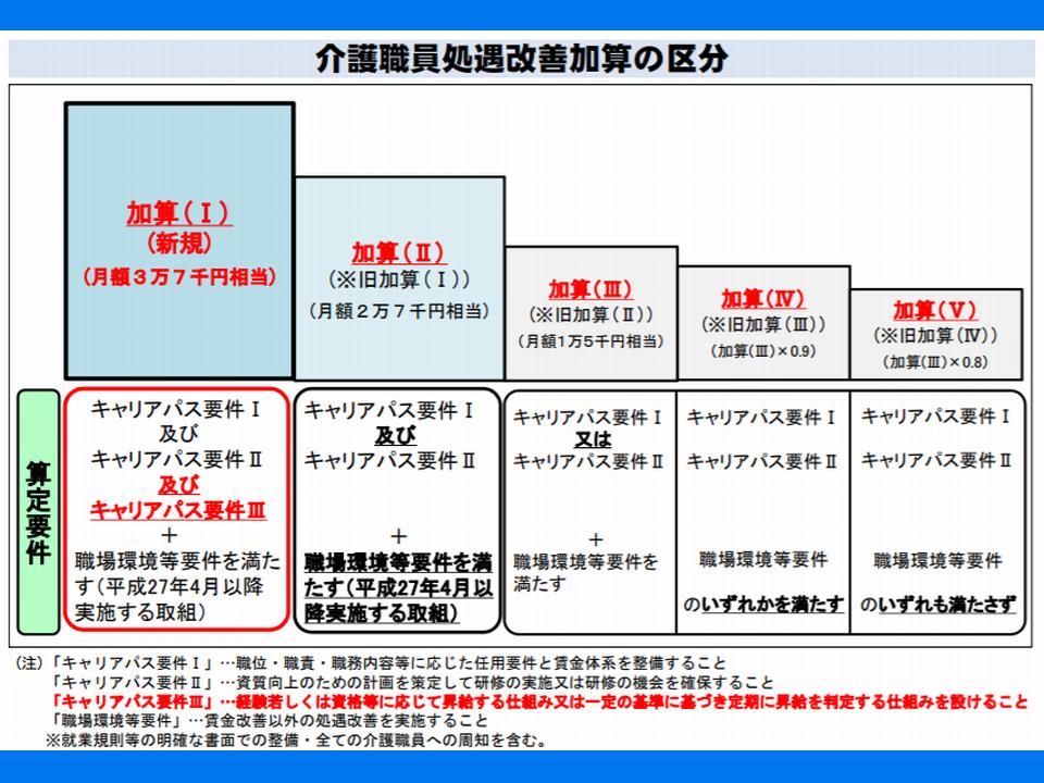 2019年10月から、勤続10年以上の介護職員で8万円の賃金アップ―安倍内閣 ...