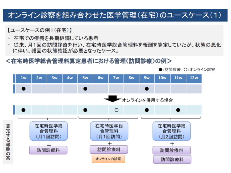 外来でのオンライン診察・医学管理の想定ケース例(1)