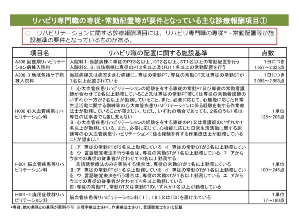 リハビリスタッフの常勤配置が必要な診療報酬項目の例(その1)