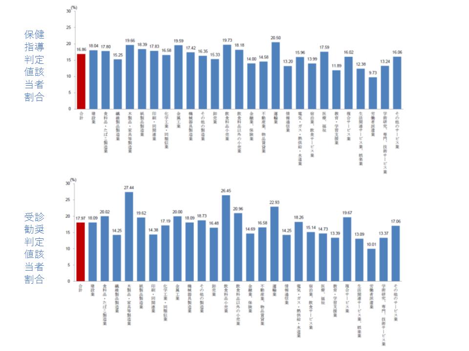 血圧に関する、保健指導判定値の該当者の割合(上段)と受診勧奨判定値の該当者の割合(下段)