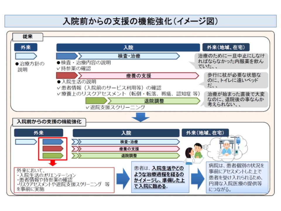 現行の退院支援(入院患者に対する退院支援、上段)と、入院前からの退院支援強化のイメージ(下段)