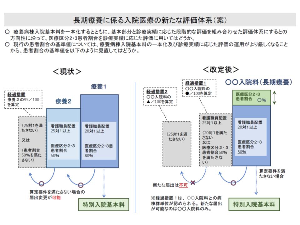 療養病棟入院基本料の再編・統合案、基本部分(右側の青色部分)として▼20対1看護▼医療区分2・3患者割合50%—の基準を設け、さらに「医療区分2・3患者割合」が高い場合には、段階的評価部分(右側の緑色部分)を組み合わせて評価する