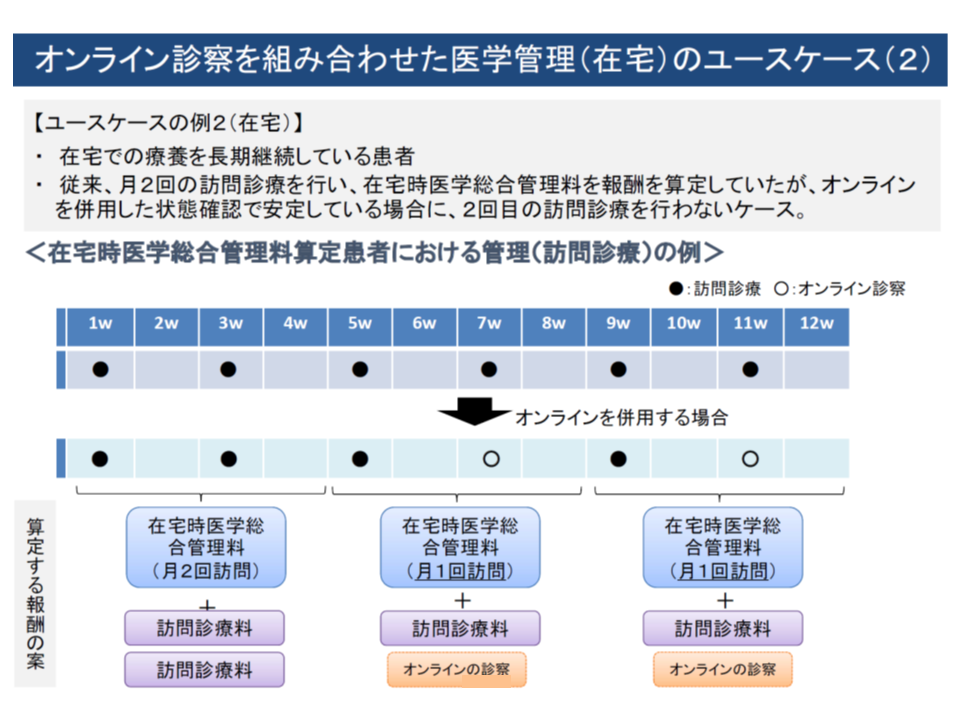 在宅でのオンライン診察・医学管理の想定ケース例(2)