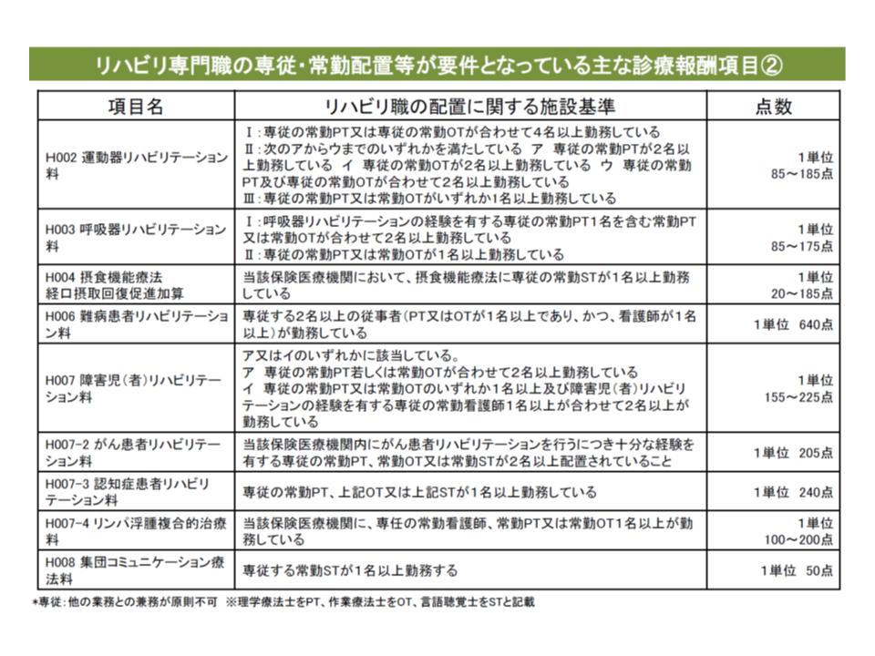 リハビリスタッフの常勤配置が必要な診療報酬項目の例(その2)