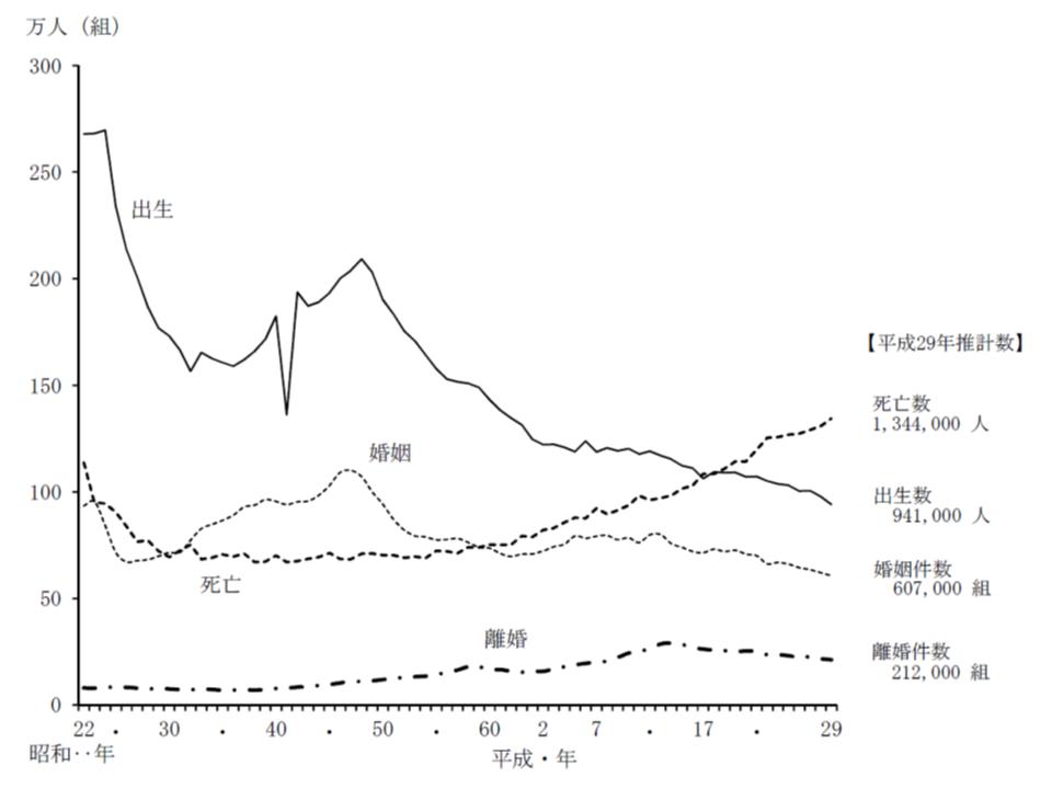 人口動態の各要素の動きをみると、出生数(実線)が減少し、死亡数(破線)が増加していることが分かる。両者がクロスした、つまり死亡数が出生数を上回った2007年から人口は自然現象モードに入ってる