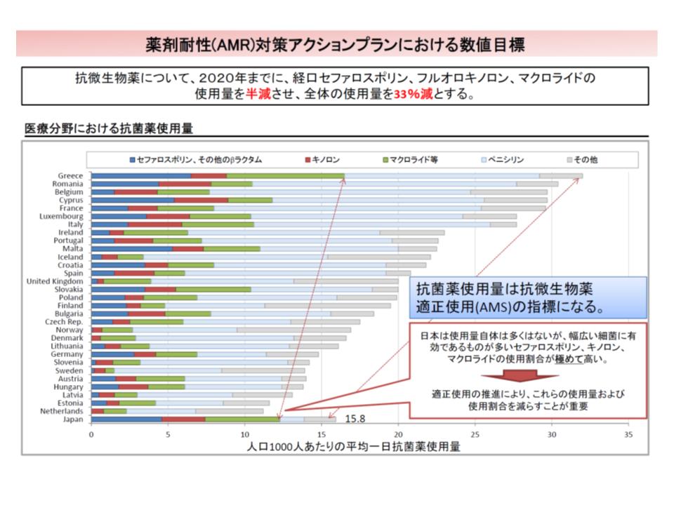 我が国では、セファロスポリンなどの広域抗菌剤の使用量が諸外国に比べて極めて多い