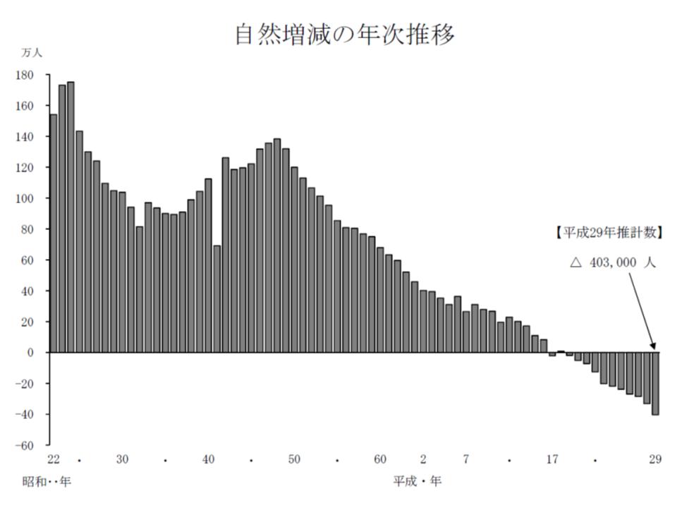 我が国では2007年から本格的な人口減少社会に入り、徐々に減少ペースが加速(自然減の数値が拡大)していることが分かる