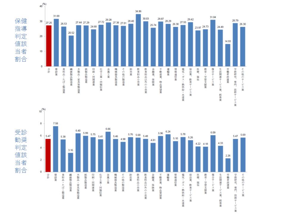 血糖に関する、保健指導判定値の該当者の割合(上段)と受診勧奨判定値の該当者の割合(下段)
