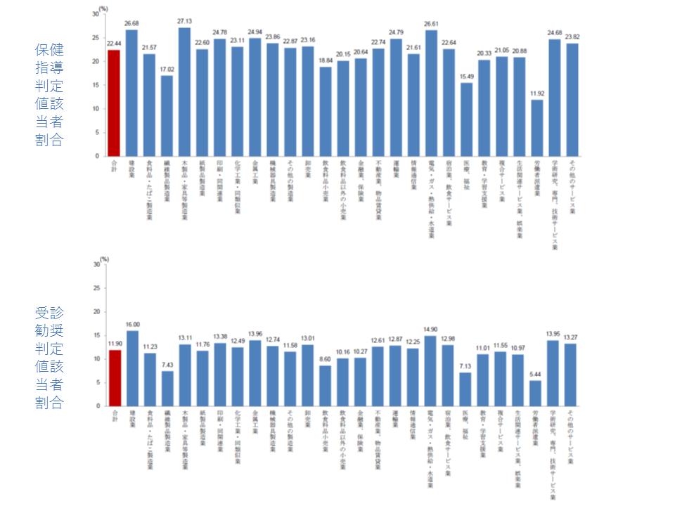 肝機能に関する、保健指導判定値の該当者の割合(上段)と受診勧奨判定値の該当者の割合(下段)