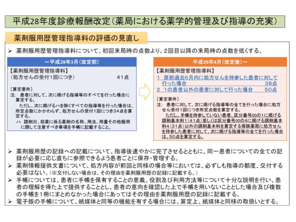2016年度改定における【薬剤服用歴管理指導料】見直しの概要