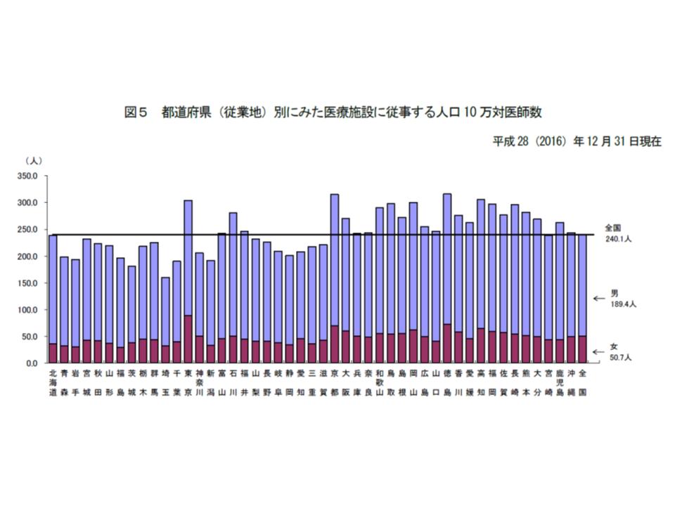 都道府県別の人口10万対医師数をみると、大都市と西日本で多い傾向に変化はない