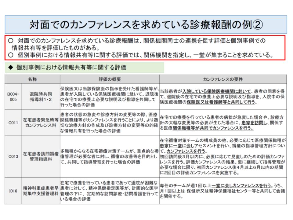 対面での面接やカンファレンスが取得要件となっている診療報酬項目の例(2)