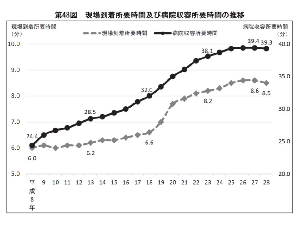 119番から病院収容までの時間は、2016年は39.3分で、前年からわずかながら短縮した