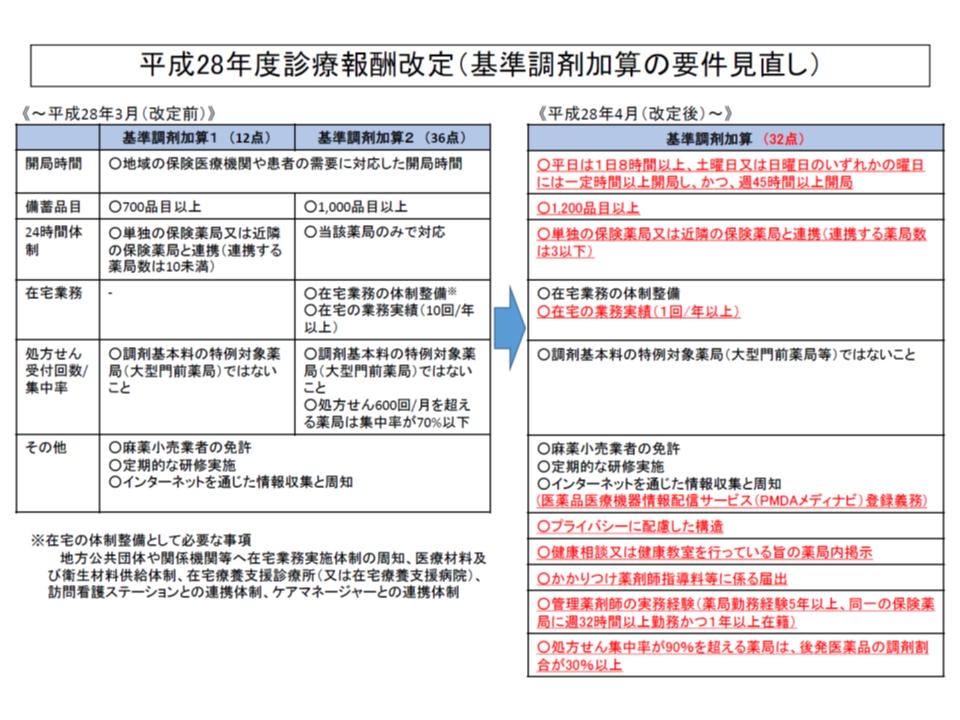 2016年度改定における【基準調剤加算】見直しの概要