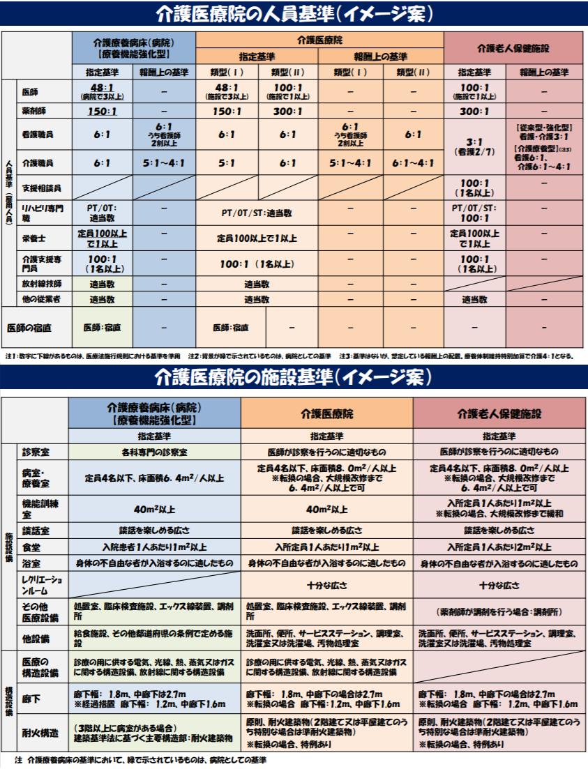 厚労省は11月22日の介護給付費分科会で、介護医療院の運営基準等のイメージを示している