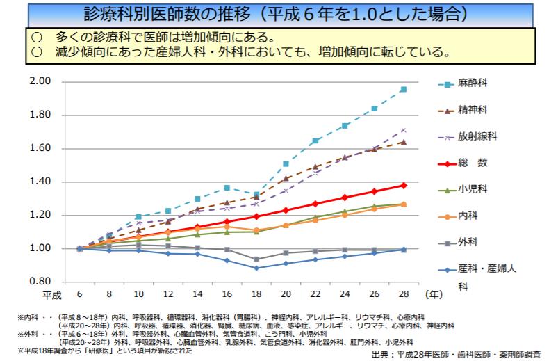 診療科別の医師数の増加率
