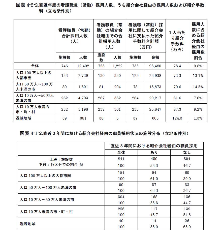 過疎地域では、人材紹介サービスの採用1人当たり手数料が高いが、紹介に至った施設の割合が低い