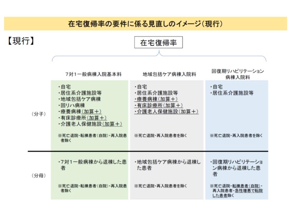 現在の在宅復帰率の計算方法(イメージ)