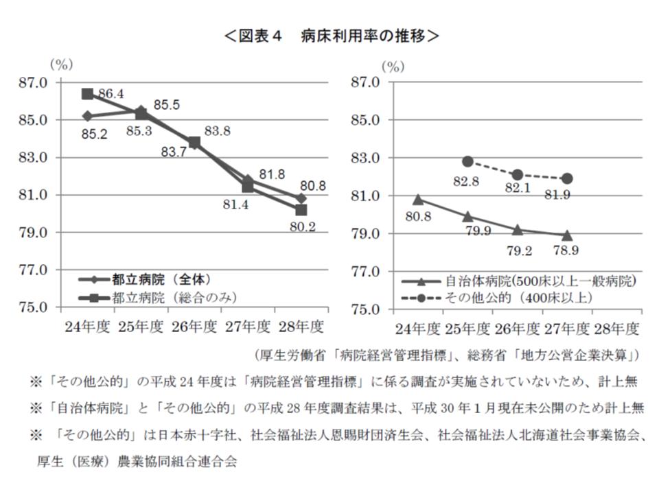 都立病院の病床利用率は年々低下している