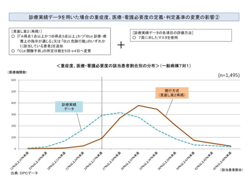 診療実績データを用いた重症患者割合の分布(青の破線グラフ)と、看護必要度項目を2点見直した場合の、看護必要度評価票を用いた重症患者割合の分布(茶の実践グラフ)