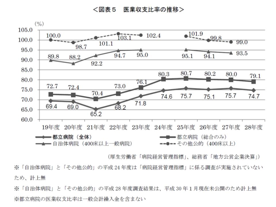 都立病院の収支は80%(赤字)で横ばい状況だが、同規模の自治体病院・公的病院よりも「悪い」