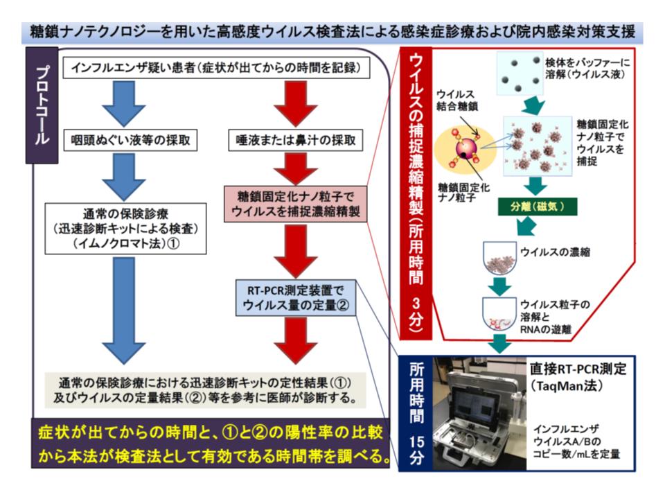 インフルエンザ疑い患者について、ウイルスの検出を迅速に行う技術が先進医療として導入される
