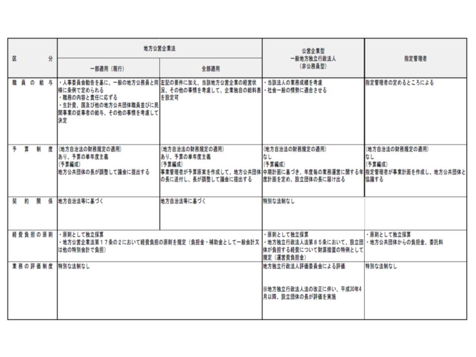 地方公営企業法の適用(全部または一部)、指定管理者制度、地方独立行政法人の比較(その2)