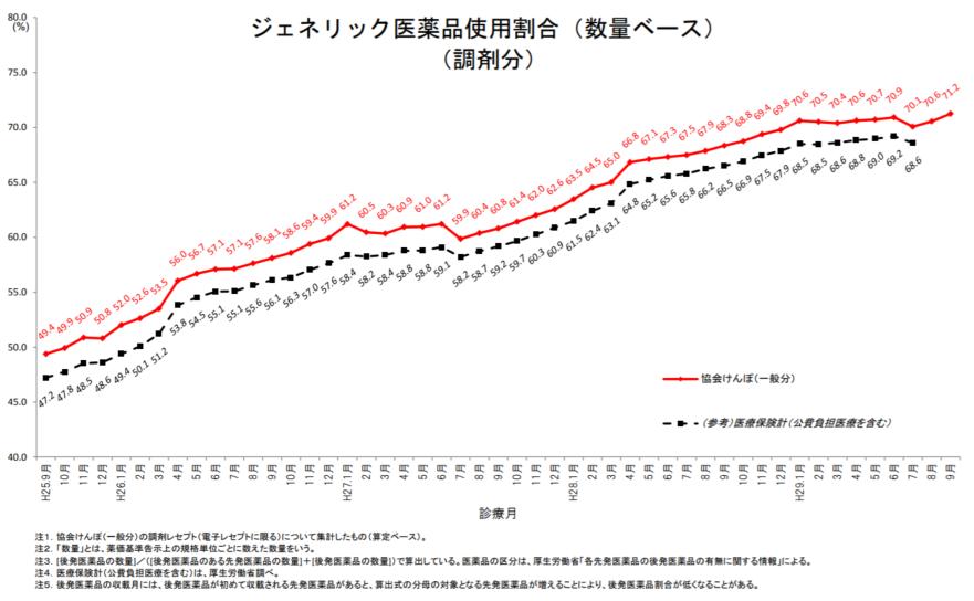 協会けんぽ全体の後発品使用割合(数量ベース、調剤分)は、2017年9月に71.2%になった。前月を0.6ポイント上回っている