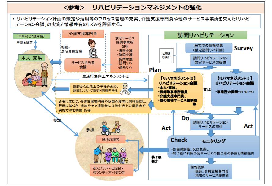2区分のリハビリテーションマネジメント加算によって、リハビリテーションのSPDCAサイクル構築が推進されている