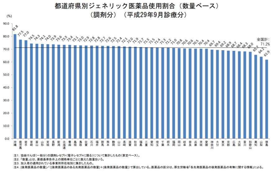 全都道府県で後発品割合が前月からアップしたが、11都府県では70%を下回っている